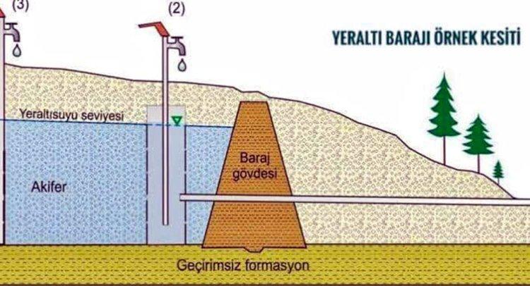 Milas'a Yeraltı Barajı Yapılacak...